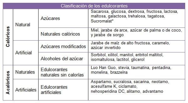 Tipos De Alimentos Segun Su Clasificacion