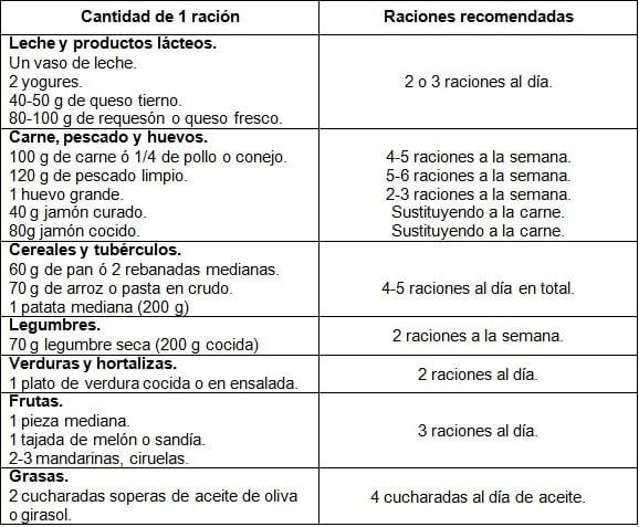 Abril 2014 dietas y recetas for Sillon alto para personas mayores